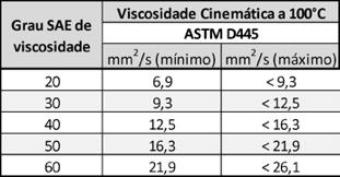 Viscosidades cinemáticas correspondentes a cada grau de viscosidade
